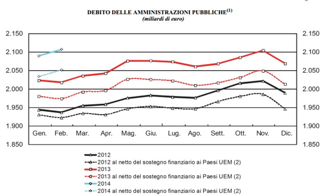debito pubblico feb 2014