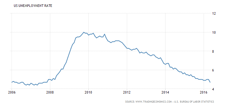 united-states-unemployment-rate